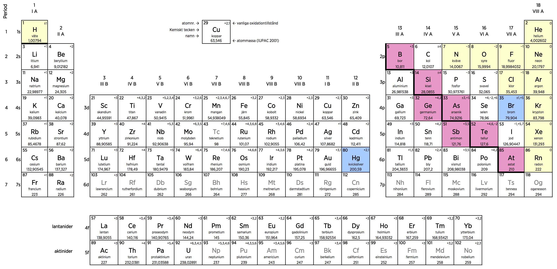 kemiska ämnen lista
